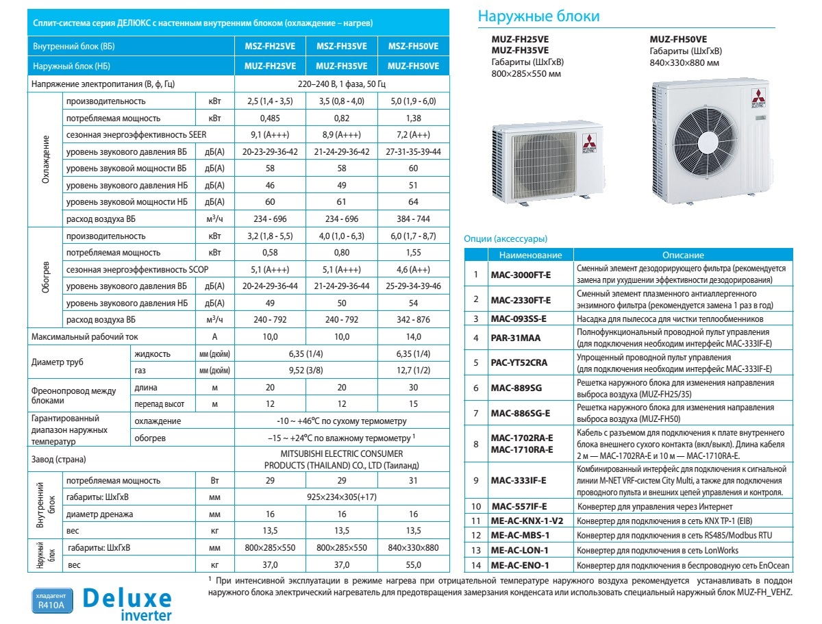 Технические характеристики кондиционера mitsubishi electric